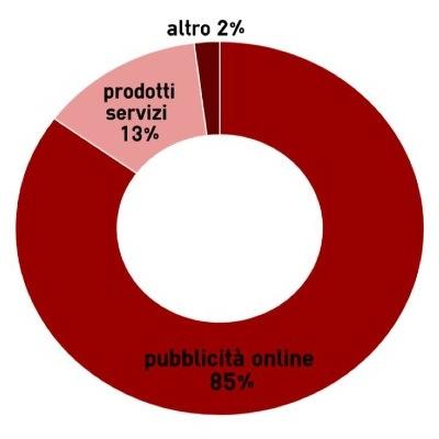 Rapporto Agcom 5