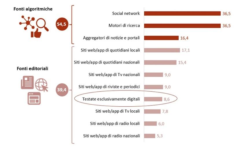 Accesso all'informazione attraverso fonti algoritmiche ed editoriali (2017; %)